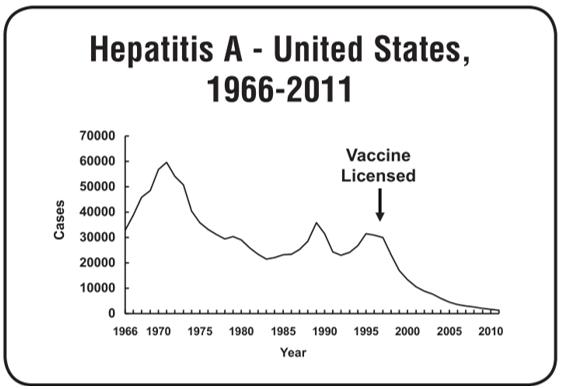 hepatitis A USA